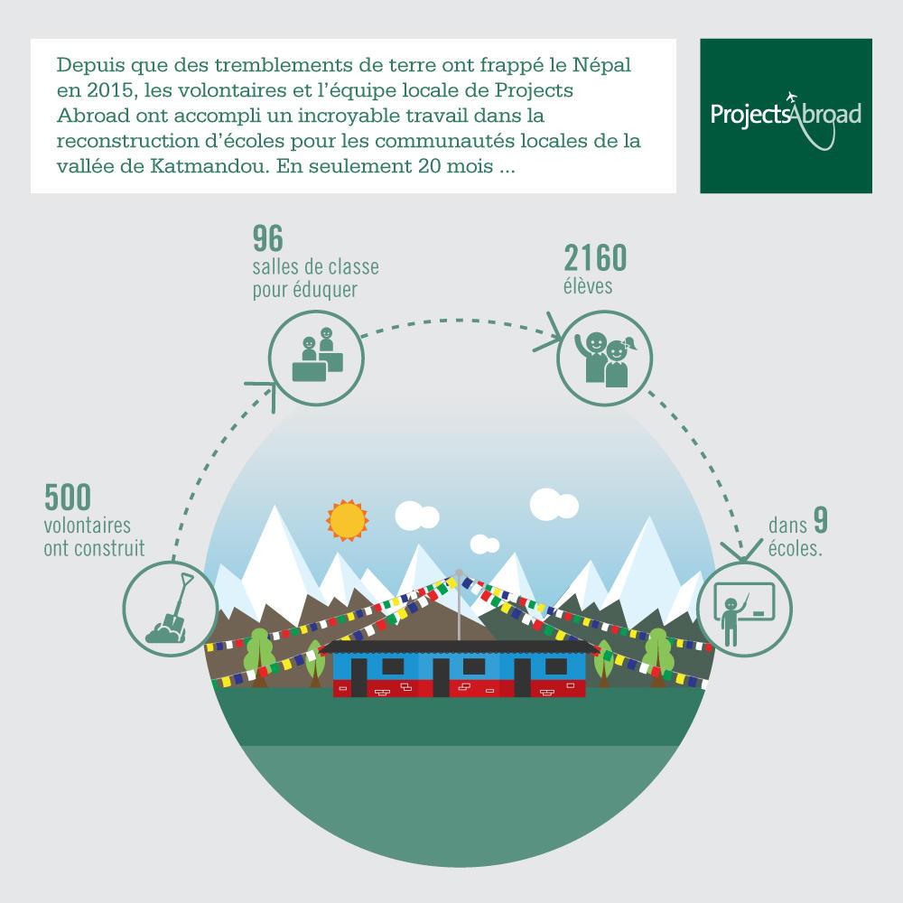Une infographie détaillant le travail accompli par les volontaires suite aux tremblements de terre au Népal en 2015.